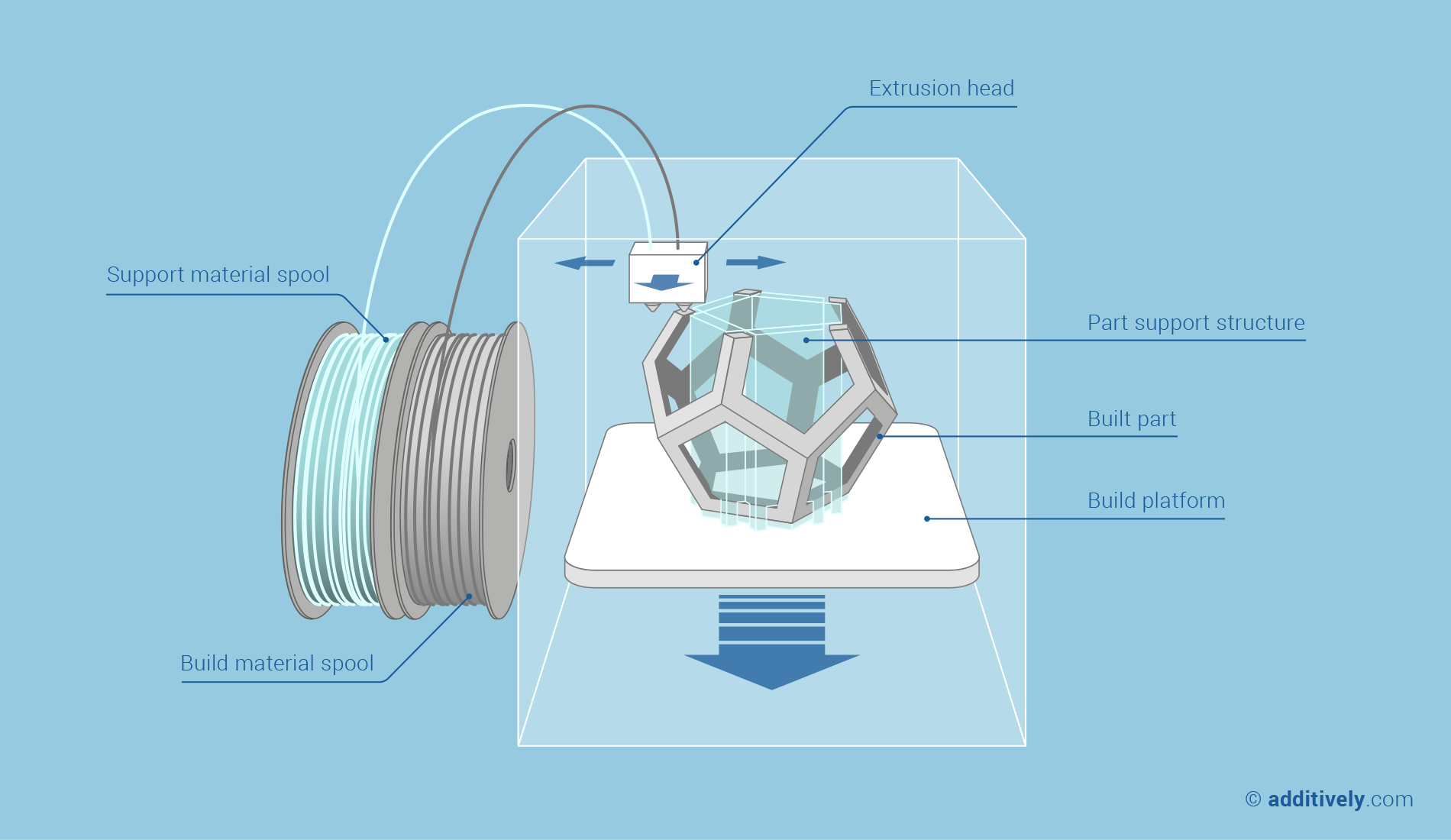 additive-manufacturing-fused-deposition-